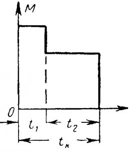 Диаграмма работы двигателя при кратковременном режиме