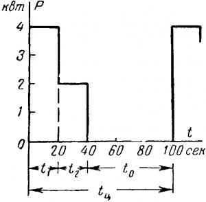 Диаграмма работы двигателя при повторно-кратковременном режиме
