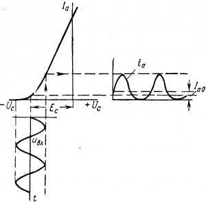 График анодного тока при большом сеточном смещении