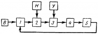 Структурная схема автоматического регулирования напряжения генератора