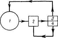Структурная работы человека-вычислителя