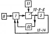 Структурная схема регулирования при наличии обратной связи