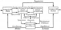 Схема работы вычислительного устройства