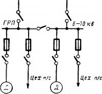 Схемараспределения электроэнергии через распределительный пункт предприятия