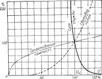 Характеристика ламп накаливания в зависимости от напряжения