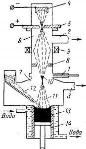 Плавка металла при помощи электронного луча