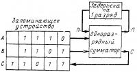 Блок-схема работы сумматора