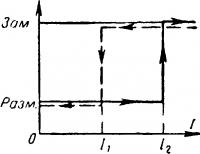 Характеристика аппарата релейного типа