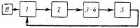 Схема ручного регулирования напряжения генератора