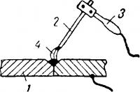 Сварка электрической дугой металлическим электродом