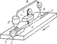 Схема работы машины для сварки под слоем флюса