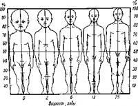 Закономерности роста и развития детей