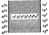 Конфигурации элементов
