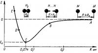 Химическая связь Строение молекул
