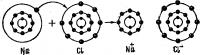 Схема ионной связи