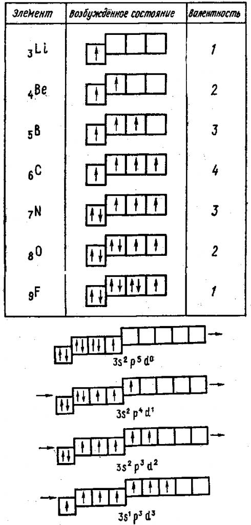 Валентность элементов второго периода