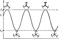 Изменение внутренней энергии молекулы этана при вращении метильных групп вокруг связи С—С