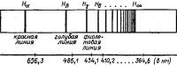 Спектр атомов водорода