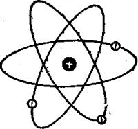 Ядерно планетарная модель атома Резерфорда