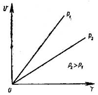Графическое выражение закона Гей-Люссака