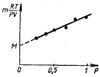 Определение молекулярной массы газообразного вещества с помощью уравнения объединенного газового состояния
