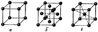 Элементарные ячейки кубической системы