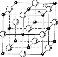 Типы кристаллических решеток, Кристаллические решетки, хлорид натрия