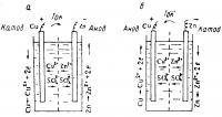 Движения ионов и электронов при работе медно цинкового элемента
